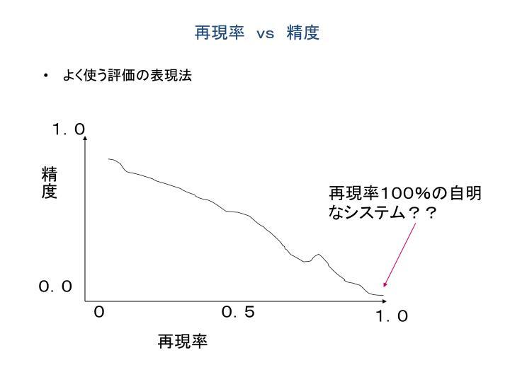 再現率 vs 精度