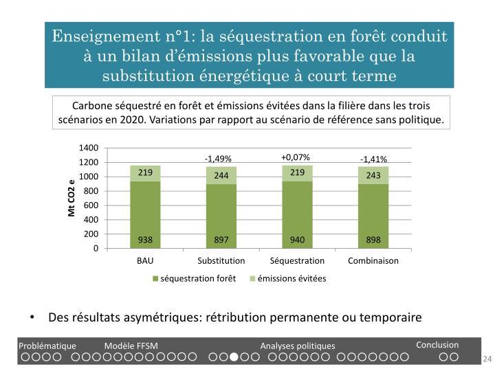 Enseignement n°1: la séquestration en forêt conduit à un bilan d'émissions plus favorable que la substitution énergétique à court terme