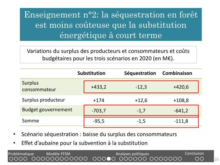 Enseignement n°2: la séquestration en forêt est moins coûteuse que la substitution énergétique à court terme