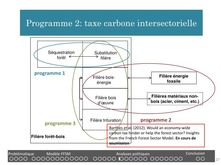 Programme 2: taxe carbone intersectorielle
