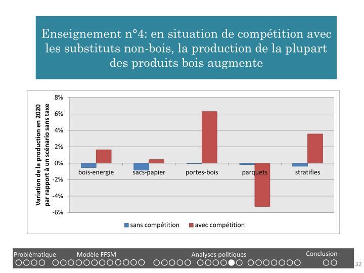 Enseignement n°4: en situation de compétition avec les substituts non-bois, la production de la plupart des produits bois augmente