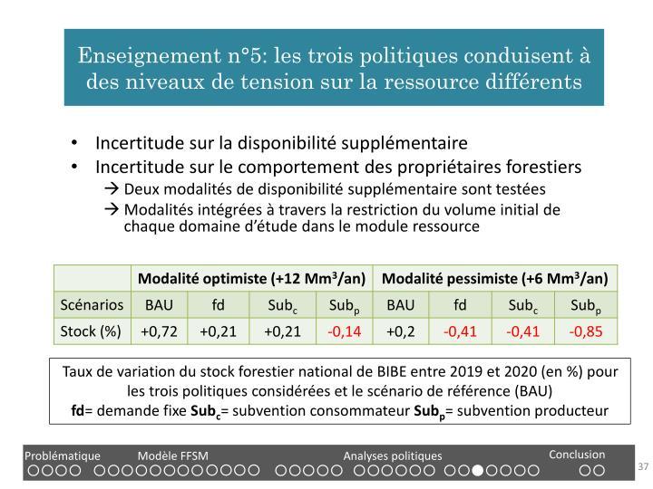Enseignement n°5: les trois politiques conduisent à des niveaux de tension sur la ressource différents