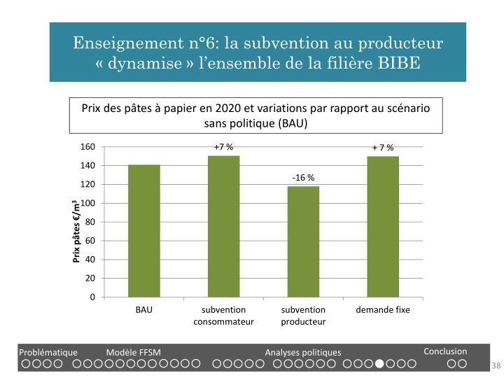 Enseignement n°6: la subvention au producteur «dynamise» l'ensemble de la filière BIBE