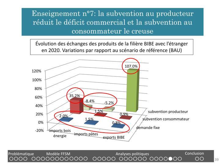 Enseignement n°7: la subvention au producteur réduit le déficit commercial et la subvention au consommateur le creuse