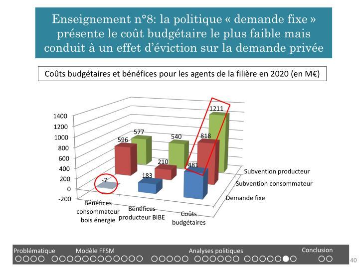 Enseignement n°8: la politique «demande fixe» présente le coût budgétaire le plus faible mais conduit à un effet d'éviction sur la demande privée
