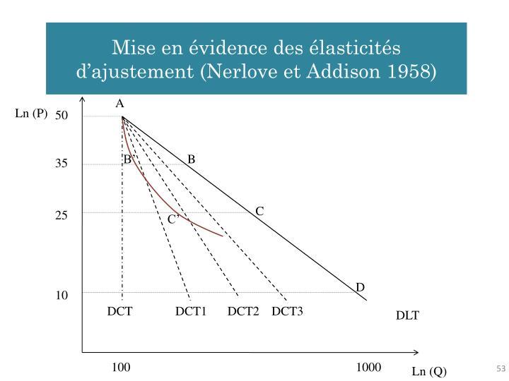 Mise en évidence des élasticités d'ajustement (