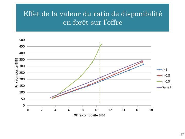 Effet de la valeur du ratio de disponibilité en forêt sur l'offre