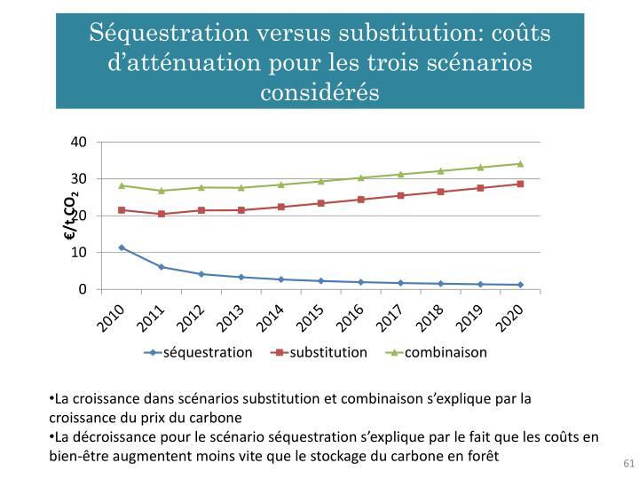 Séquestration versus substitution: coûts d'atténuation pour les trois scénarios considérés