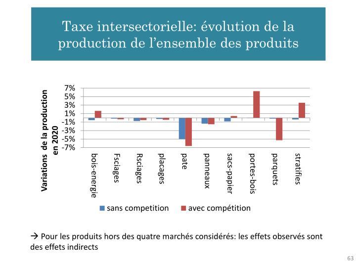 Taxe intersectorielle: évolution de la production de l'ensemble des produits