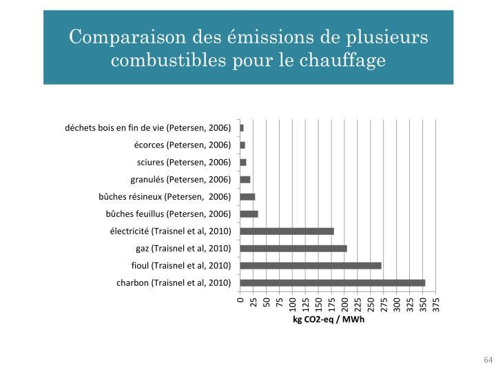 Comparaison des émissions de plusieurs combustibles pour le chauffage