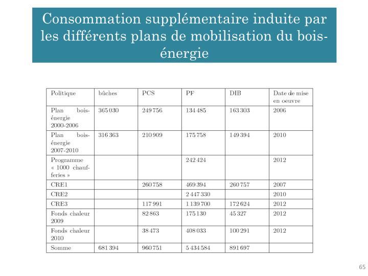 Consommation supplémentaire induite par les différents plans de mobilisation du bois-énergie