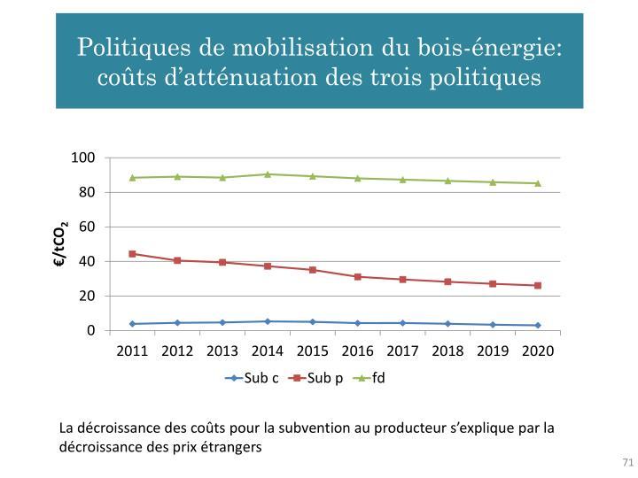 Politiques de mobilisation du bois-énergie: coûts d'atténuation des trois politiques