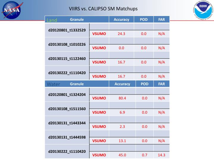 VIIRS vs. CALIPSO SM Matchups
