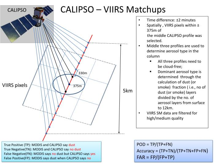 CALIPSO – VIIRS Matchups