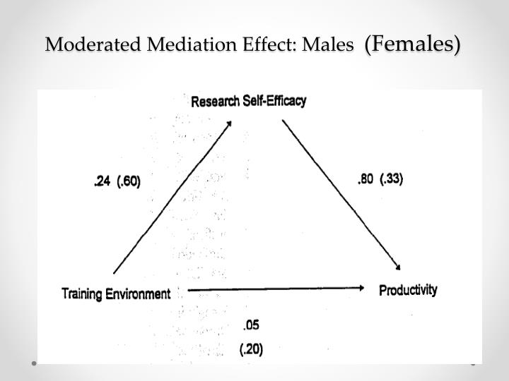 Moderated Mediation Effect: Males