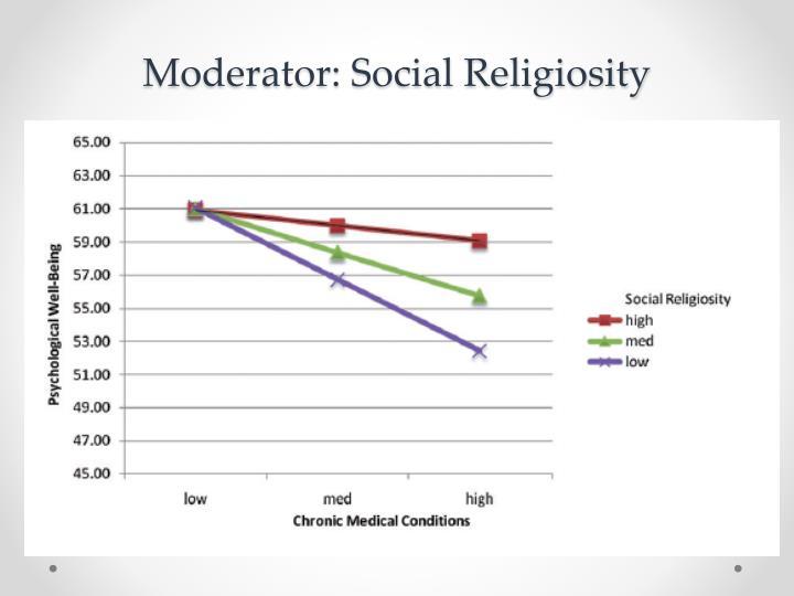 Moderator: Social Religiosity