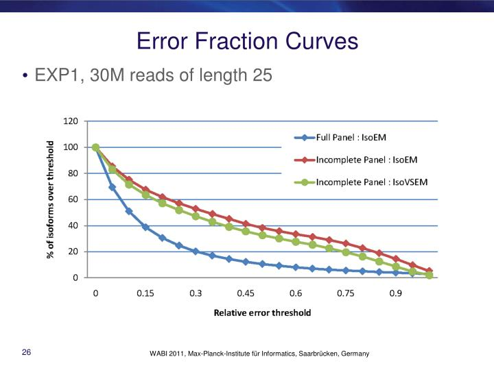 Error Fraction Curves