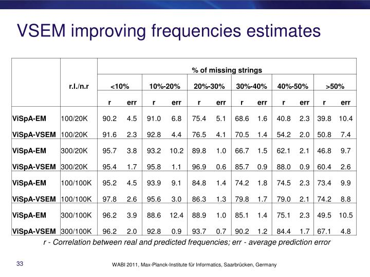 VSEM improving frequencies estimates