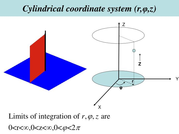 Cylindrical coordinate system (r,