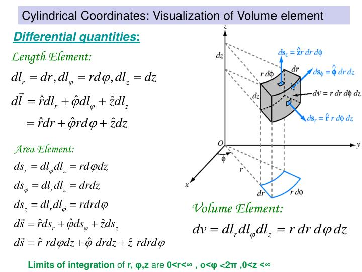Cylindrical Coordinates: Visualization of Volume element