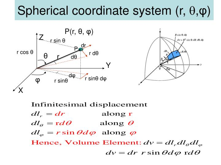 Spherical coordinate system (r,