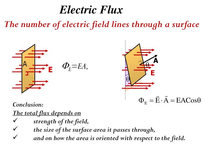 Electric Flux