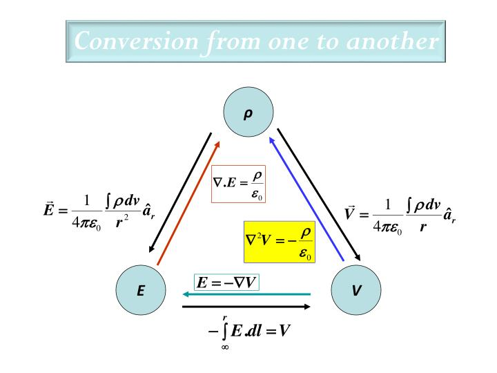 Conversion from one to another