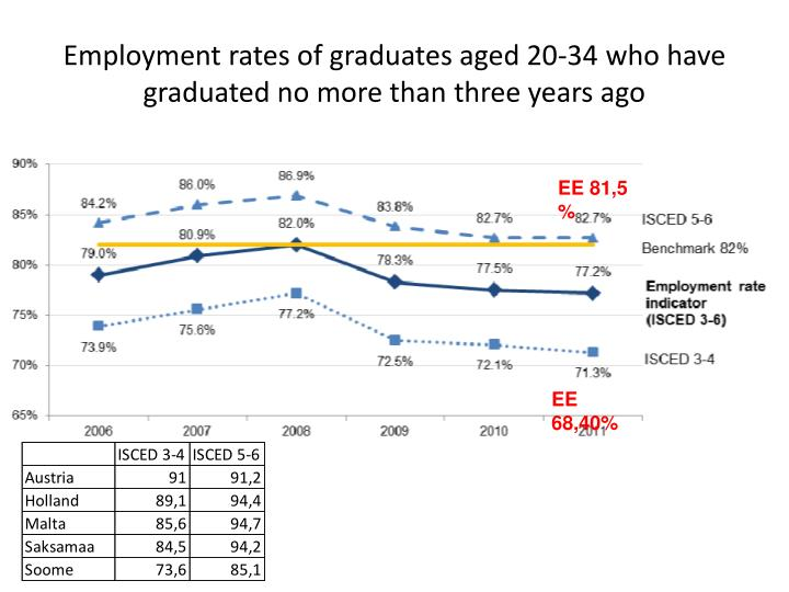 Employment rates of graduates aged 20-34 who have graduated no more than three years ago