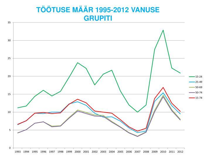 TÖÖTUSE MÄÄR 1995-2012 VANUSE GRUPITI