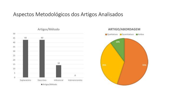 Aspectos Metodológicos dos Artigos Analisados