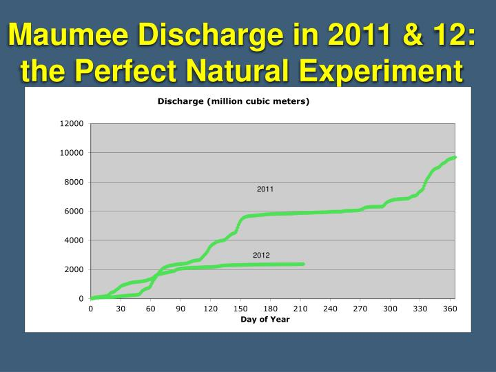 Maumee Discharge in 2011 & 12:  the Perfect Natural Experiment