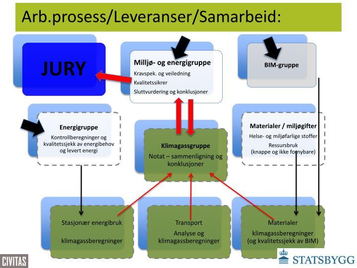 Arb.prosess/Leveranser/Samarbeid