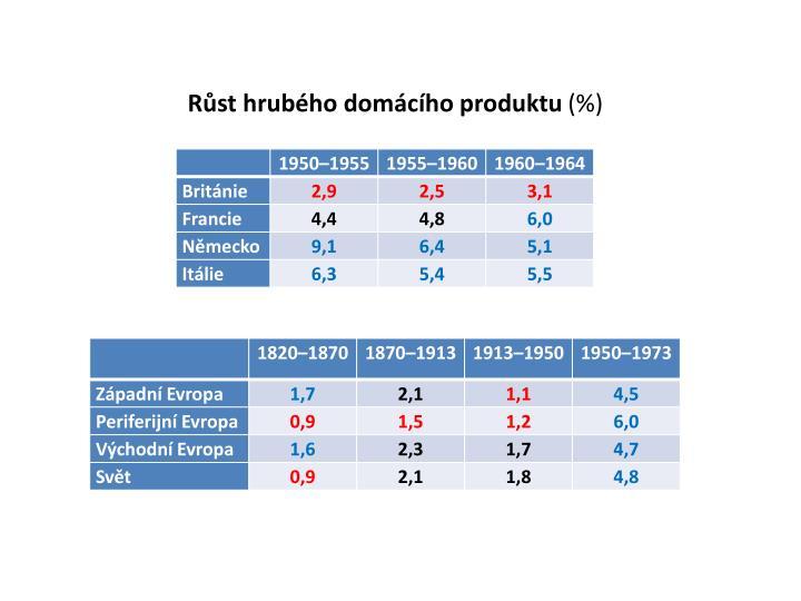 Růst hrubého domácího produktu