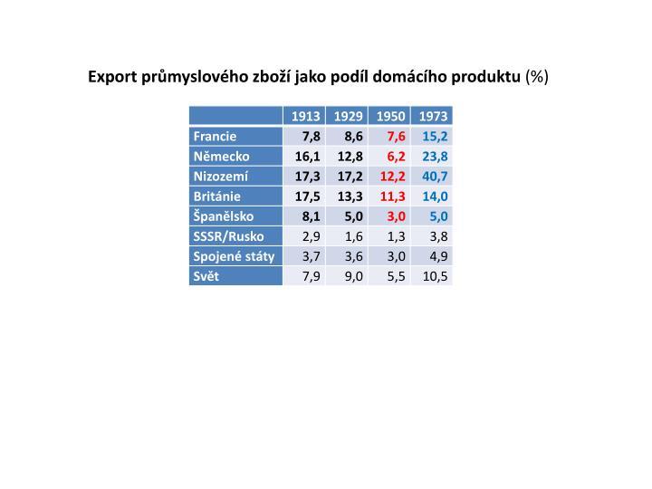 Export průmyslového zboží jako podíl domácího produktu