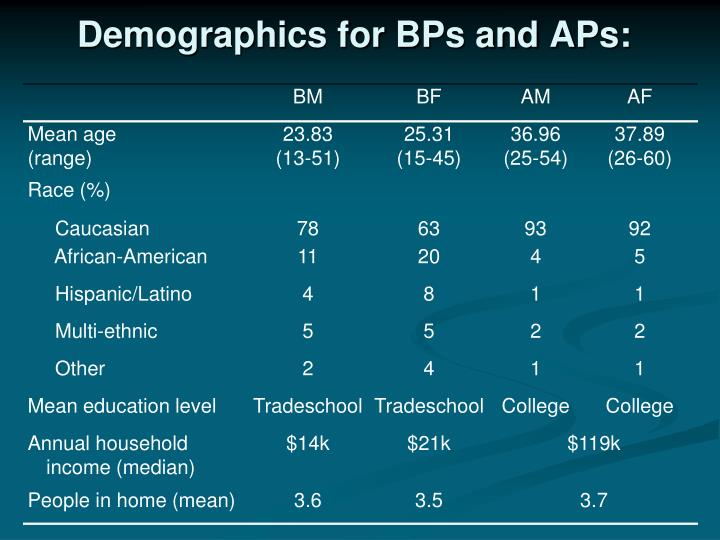 Demographics for BPs and APs: