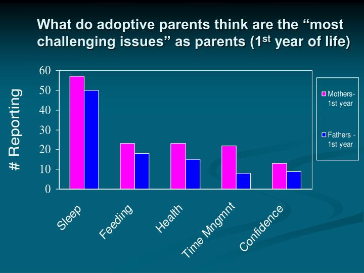 "What do adoptive parents think are the ""most challenging issues"" as parents (1"