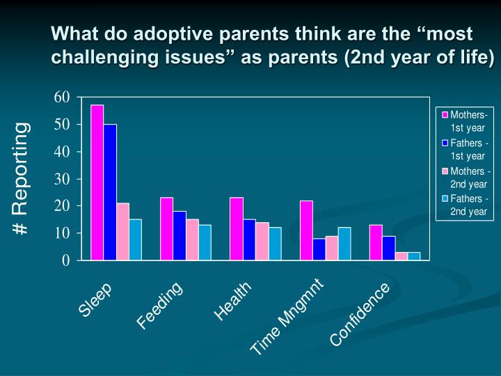 "What do adoptive parents think are the ""most challenging issues"" as parents (2nd year of life)"