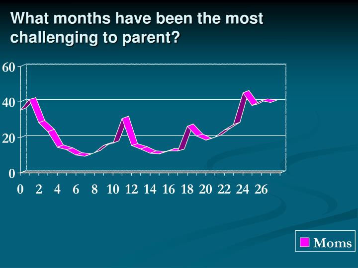 What months have been the most challenging to parent?