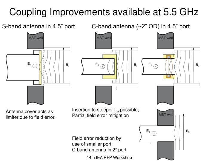 Coupling Improvements available at 5.5 GHz