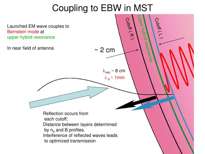 Coupling to EBW in MST