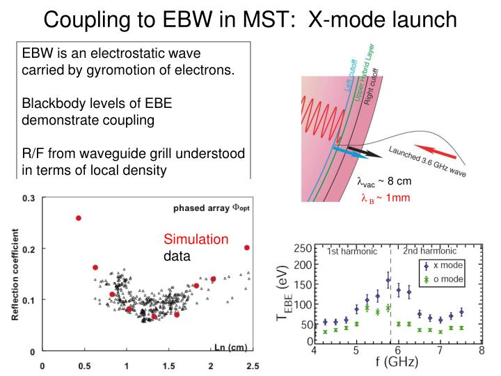 Coupling to EBW in MST:  X-mode launch