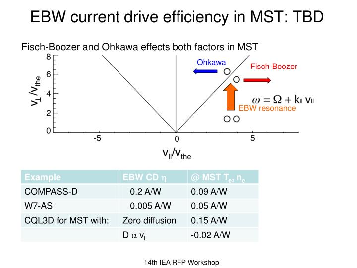 EBW current drive efficiency in MST: TBD