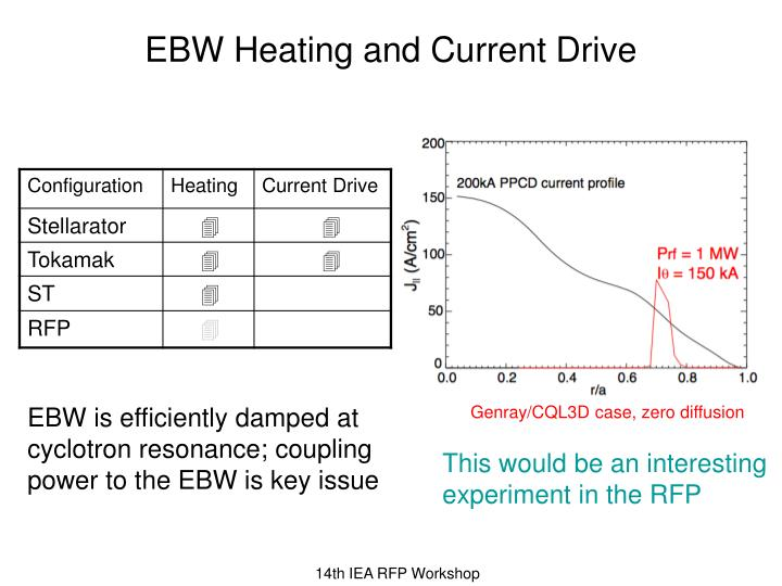 EBW Heating and Current Drive