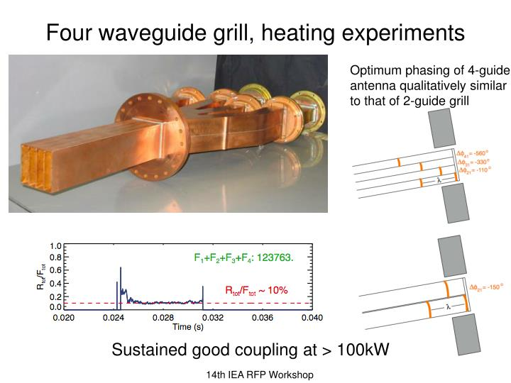 Four waveguide grill, heating experiments