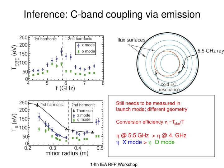 Inference: C-band coupling via emission