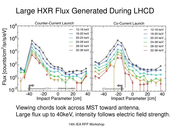 Large HXR Flux Generated During LHCD