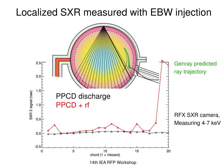 Localized SXR measured with EBW injection