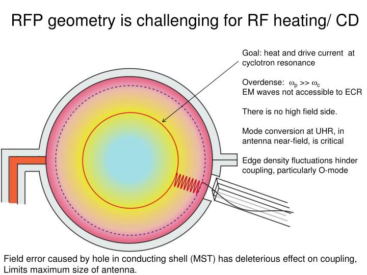 RFP geometry is challenging for RF heating/ CD