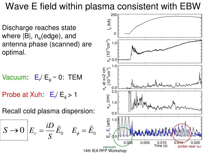 Wave E field within plasma consistent with EBW