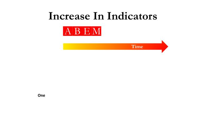 Presenting Indicator